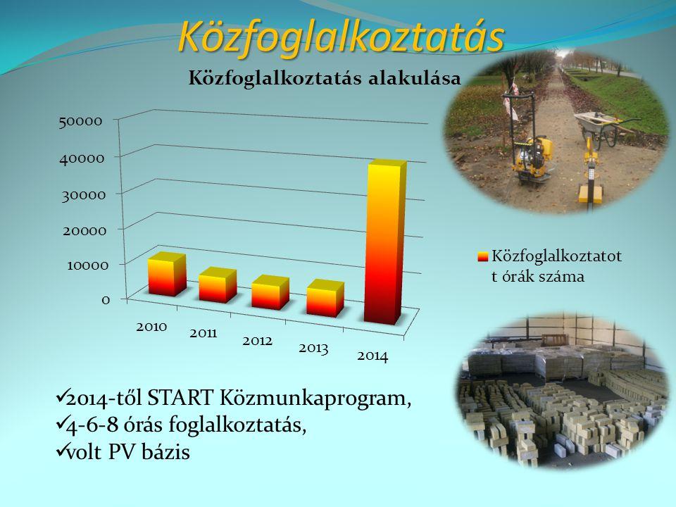 Közfoglalkoztatás 2014-től START Közmunkaprogram, 4-6-8 órás foglalkoztatás, volt PV bázis