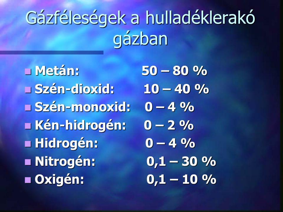 Gázféleségek a hulladéklerakó gázban Metán: 50 – 80 % Metán: 50 – 80 % Szén-dioxid: 10 – 40 % Szén-dioxid: 10 – 40 % Szén-monoxid: 0 – 4 % Szén-monoxid: 0 – 4 % Kén-hidrogén: 0 – 2 % Kén-hidrogén: 0 – 2 % Hidrogén: 0 – 4 % Hidrogén: 0 – 4 % Nitrogén: 0,1 – 30 % Nitrogén: 0,1 – 30 % Oxigén: 0,1 – 10 % Oxigén: 0,1 – 10 %