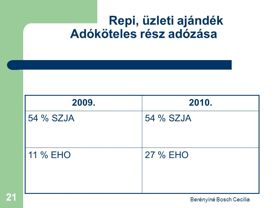 Berényiné Bosch Cecília 21 Repi, üzleti ajándék Adóköteles rész adózása 2009.2010. 54 % SZJA 11 % EHO27 % EHO