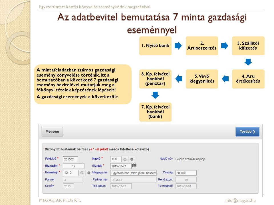 Az adatbevitel bemutatása 7 minta gazdasági eseménnyel 1. Nyitó bank 2. Árubeszerzés 3. Szállítói kifizetés 4. Áru értékesítés 5. Vevő kiegyenlítés 6.