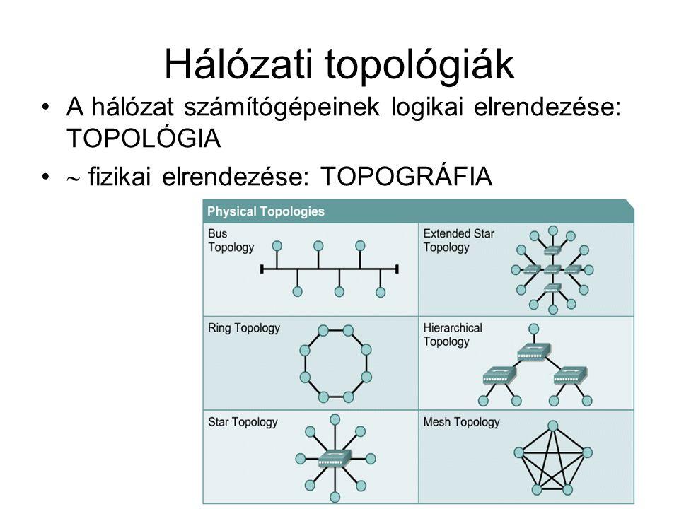 Hálózati topológiák A hálózat számítógépeinek logikai elrendezése: TOPOLÓGIA  fizikai elrendezése: TOPOGRÁFIA