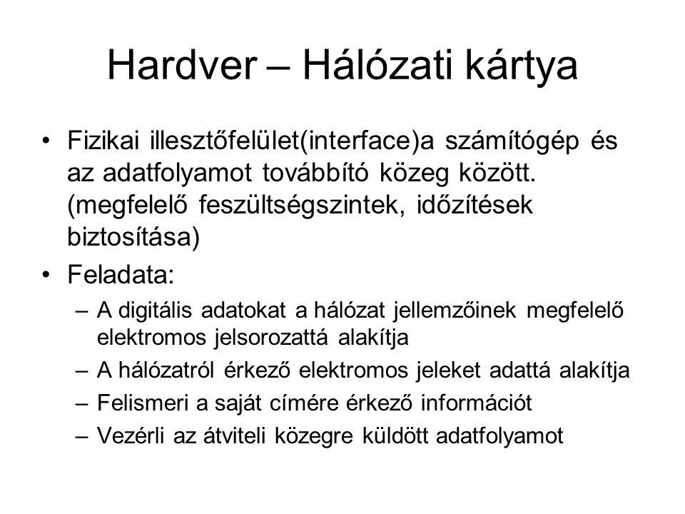 Hardver – Hálózati kártya Fizikai illesztőfelület(interface)a számítógép és az adatfolyamot továbbító közeg között. (megfelelő feszültségszintek, időz