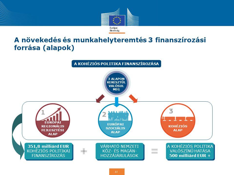 11 351,8 milliárd EUR KOHÉZIÓS POLITIKAI FINANSZÍROZÁS VÁRHATÓ NEMZETI KÖZ- ÉS MAGÁN- HOZZÁJÁRULÁSOK A KOHÉZIÓS POLITIKA VALÓSZÍNŰ HATÁSA 500 milliárd EUR + A növekedés és munkahelyteremtés 3 finanszírozási forrása (alapok) 3 ALAPON KERESZTÜL VALÓSUL MEG EURÓPAI REGIONÁLIS FEJLESZTÉSI ALAP EURÓPAI SZOCIÁLIS ALAP KOHÉZIÓS ALAP A KOHÉZIÓS POLITIKA FINANSZÍROZÁSA