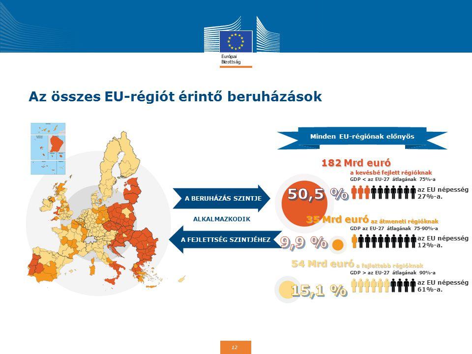 12 Az összes EU-régiót érintő beruházások ALKALMAZKODIK Minden EU-régiónak előnyös A BERUHÁZÁS SZINTJE A FEJLETTSÉG SZINTJÉHEZ 182 Mrd euró a kevésbé fejlett régióknak GDP < az EU-27 átlagának 75%-a az EU népesség 27%-a.