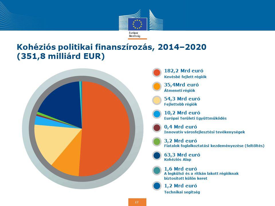 13 Kohéziós politikai finanszírozás, 2014–2020 (351,8 milliárd EUR) 182,2 Mrd euró 35,4Mrd euró 54,3 Mrd euró 10,2 Mrd euró 0,4 Mrd euró 3,2 Mrd euró 63,3 Mrd euró 1,6 Mrd euró 1,2 Mrd euró Kevésbé fejlett régiók Átmeneti régiók Fejlettebb régiók Európai Területi Együttműködés Innovatív városfejlesztési tevékenységek Fiatalok foglalkoztatási kezdeményezése (feltöltés) Kohéziós Alap A legkülső és a ritkán lakott régióknak biztosított külön keret Technikai segítség