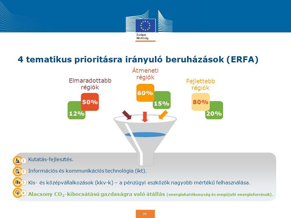 20 Kutatás-fejlesztés. Információs és kommunikációs technológia (ikt). Kis- és középvállalkozások (kkv-k) – a pénzügyi eszközök nagyobb mértékű felhas