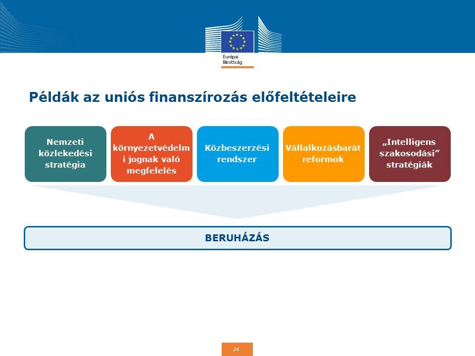 24 Példák az uniós finanszírozás előfeltételeire BERUHÁZÁS Nemzeti közlekedési stratégia Vállalkozásbarát reformok A környezetvédelm i jognak való meg