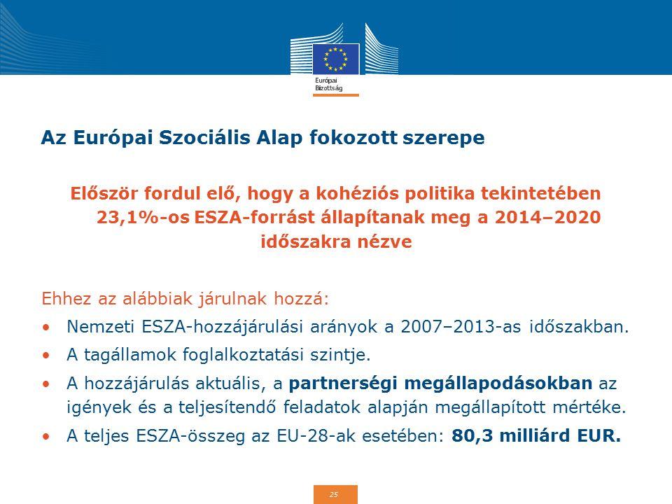 25 Az Európai Szociális Alap fokozott szerepe Először fordul elő, hogy a kohéziós politika tekintetében 23,1%-os ESZA-forrást állapítanak meg a 2014–2