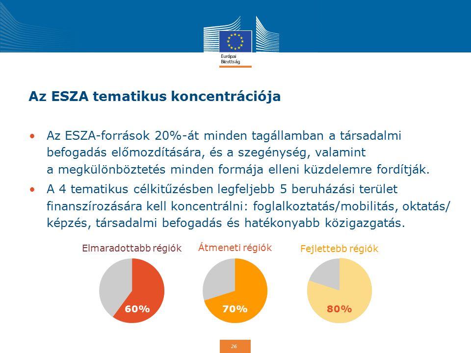 26 Az ESZA tematikus koncentrációja Az ESZA-források 20%-át minden tagállamban a társadalmi befogadás előmozdítására, és a szegénység, valamint a megkülönböztetés minden formája elleni küzdelemre fordítják.