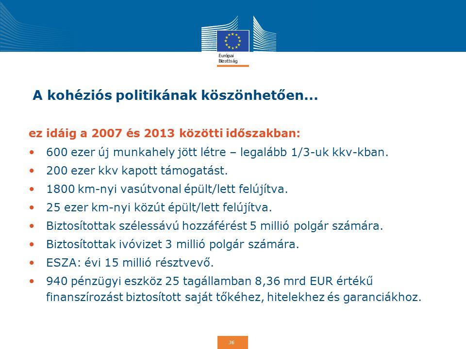 36 A kohéziós politikának köszönhetően... ez idáig a 2007 és 2013 közötti időszakban: 600 ezer új munkahely jött létre – legalább 1/3-uk kkv-kban. 200