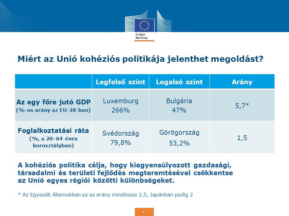 6 Miért az Unió kohéziós politikája jelenthet megoldást? Legfelső szintLegalsó szintArány Az egy főre jutó GDP (%-os arány az EU-28-ban) Luxemburg 266
