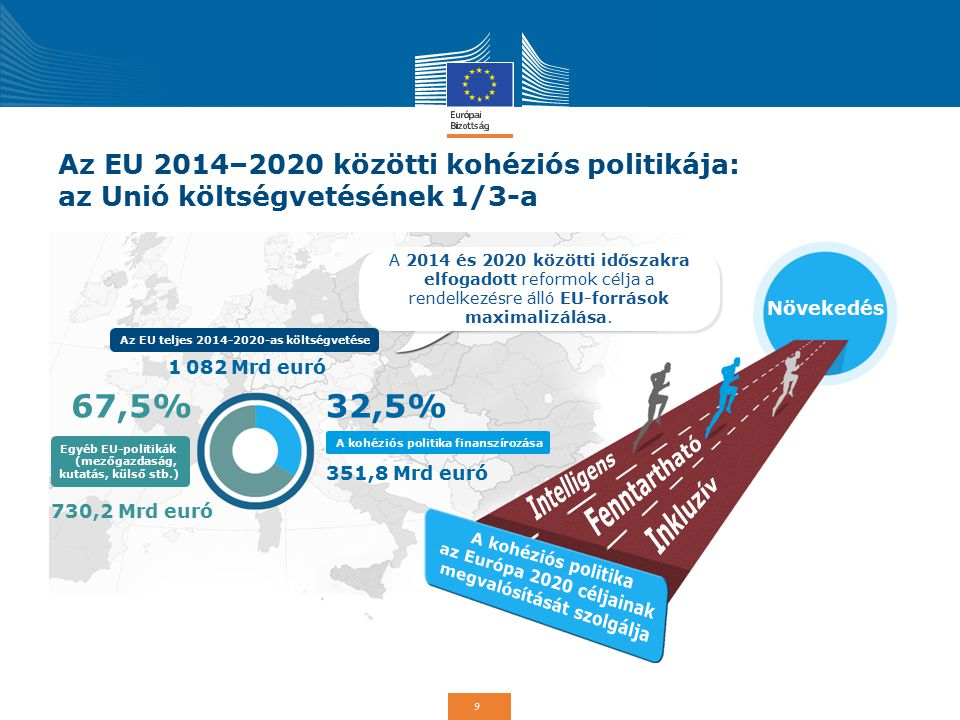 9 Az EU 2014–2020 közötti kohéziós politikája: az Unió költségvetésének 1/3-a A 2014 és 2020 közötti időszakra elfogadott reformok célja a rendelkezés