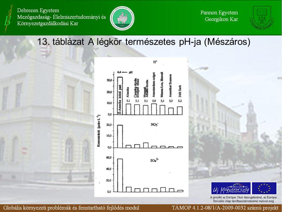 13. táblázat A légkör természetes pH-ja (Mészáros)