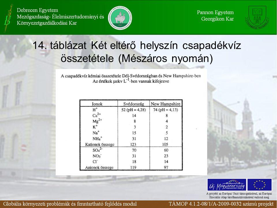 14. táblázat Két eltérő helyszín csapadékvíz összetétele (Mészáros nyomán)