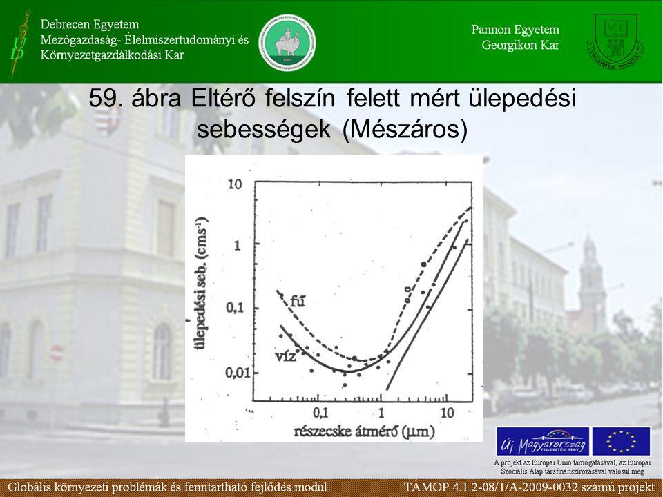 59. ábra Eltérő felszín felett mért ülepedési sebességek (Mészáros)