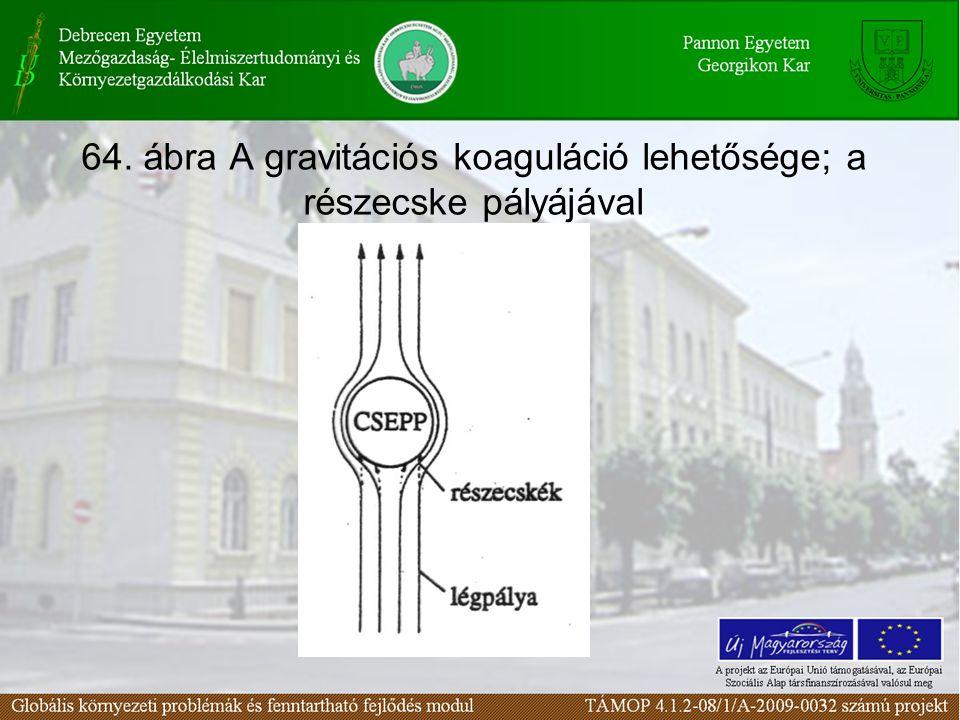 64. ábra A gravitációs koaguláció lehetősége; a részecske pályájával
