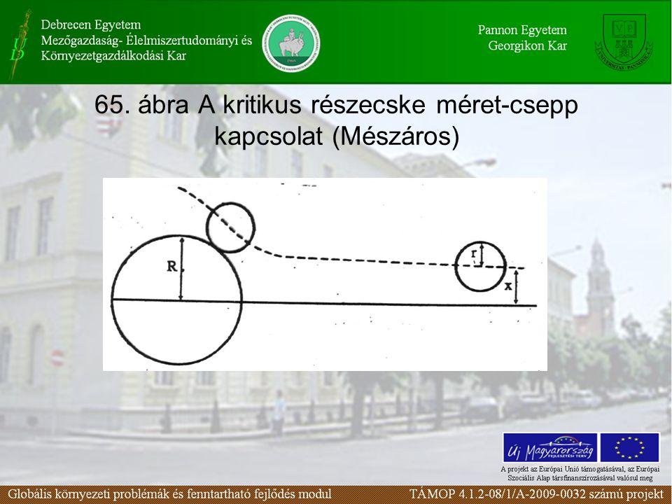 65. ábra A kritikus részecske méret-csepp kapcsolat (Mészáros)