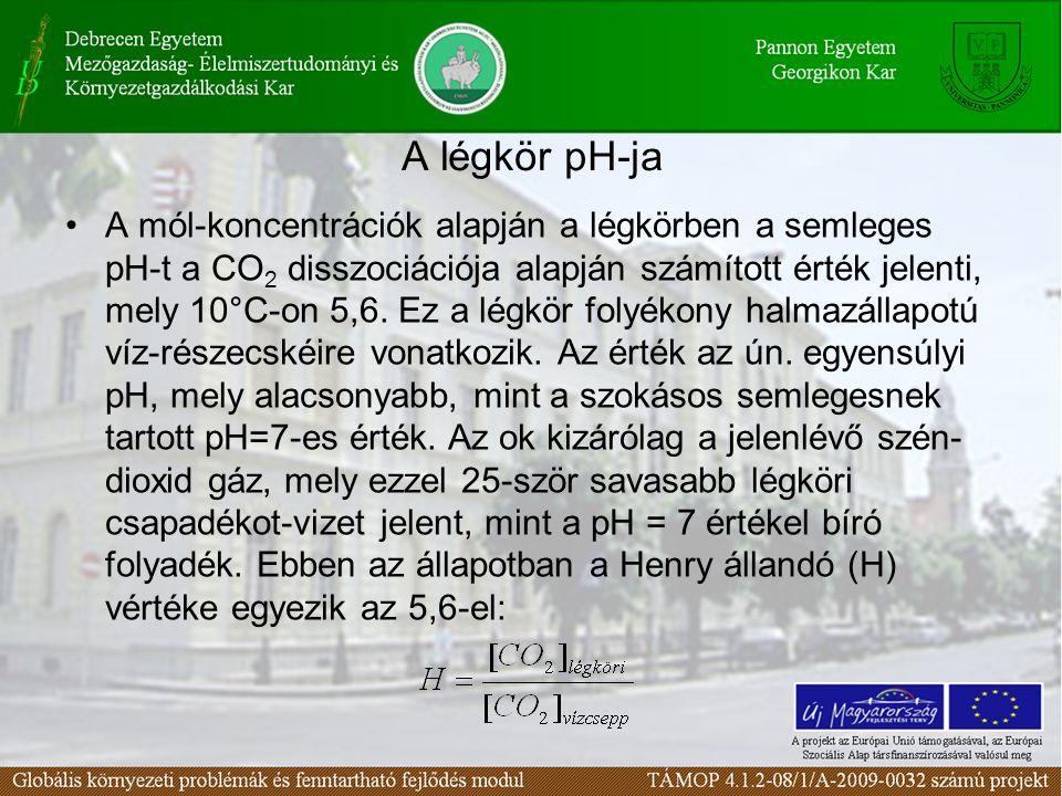 A légkör pH-ja A mól-koncentrációk alapján a légkörben a semleges pH-t a CO 2 disszociációja alapján számított érték jelenti, mely 10°C-on 5,6.