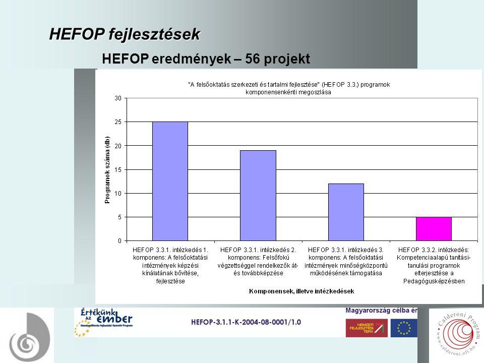 3 HEFOP fejlesztések HEFOP eredmények – 56 projekt