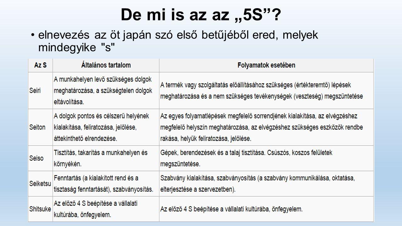 """De mi is az az """"5S""""? elnevezés az öt japán szó első betűjéből ered, melyek mindegyike"""