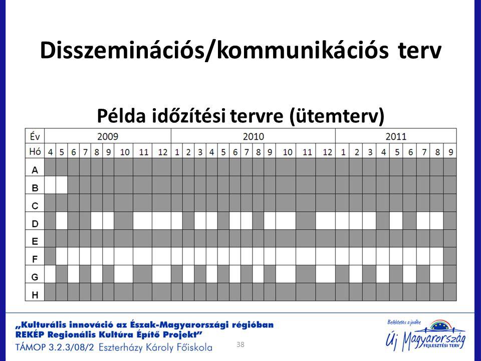 Disszeminációs/kommunikációs terv Példa időzítési tervre (ütemterv) 38