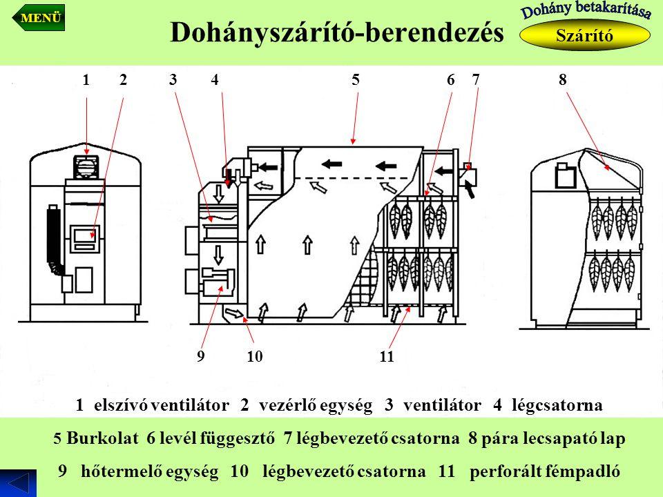 Dohányszárító-berendezés Szárító MENÜ 1 elszívó ventilátor 2 vezérlő egység 3 ventilátor 4 légcsatorna 5 Burkolat 6 levél függesztő 7 légbevezető csat