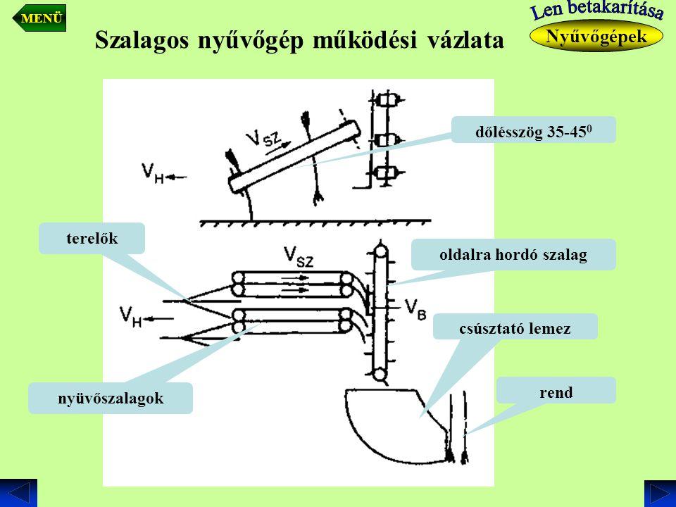 nyüvőszalagok dőlésszög 35-45 0 oldalra hordó szalag csúsztató lemez rend terelők Nyűvőgépek MENÜ Szalagos nyűvőgép működési vázlata