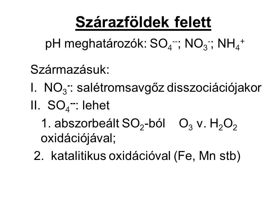 Szárazföldek felett pH meghatározók: SO 4 -- ; NO 3 - ; NH 4 + Származásuk: I.