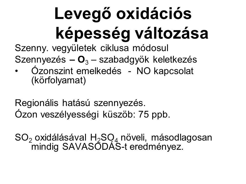 Levegő oxidációs képesség változása Szenny.