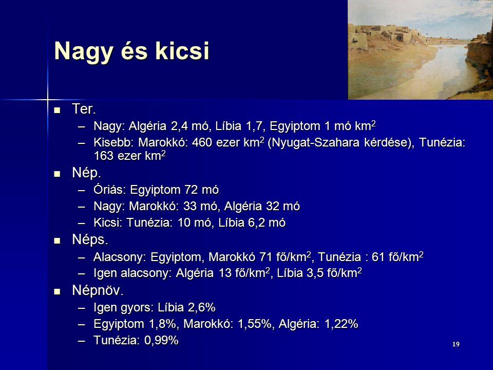 1919 Nagy és kicsi Ter. Ter. –Nagy: Algéria 2,4 mó, Líbia 1,7, Egyiptom 1 mó km 2 –Kisebb: Marokkó: 460 ezer km 2 (Nyugat-Szahara kérdése), Tunézia: 1