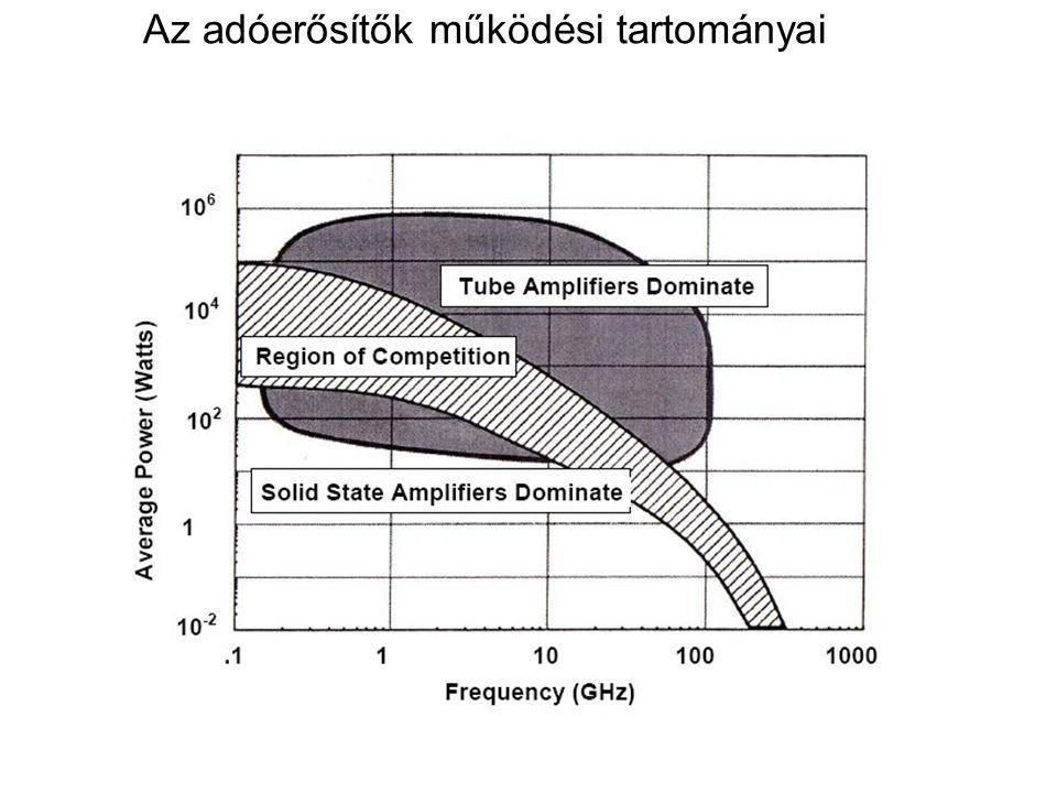 Az adóerősítők működési tartományai