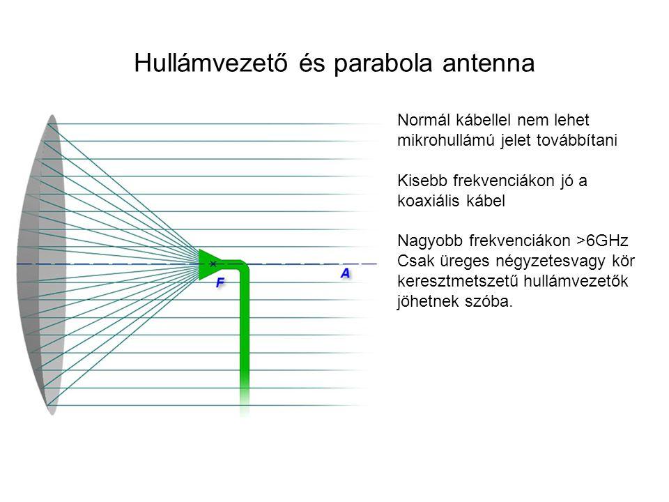 Hullámvezető és parabola antenna Normál kábellel nem lehet mikrohullámú jelet továbbítani Kisebb frekvenciákon jó a koaxiális kábel Nagyobb frekvenciá