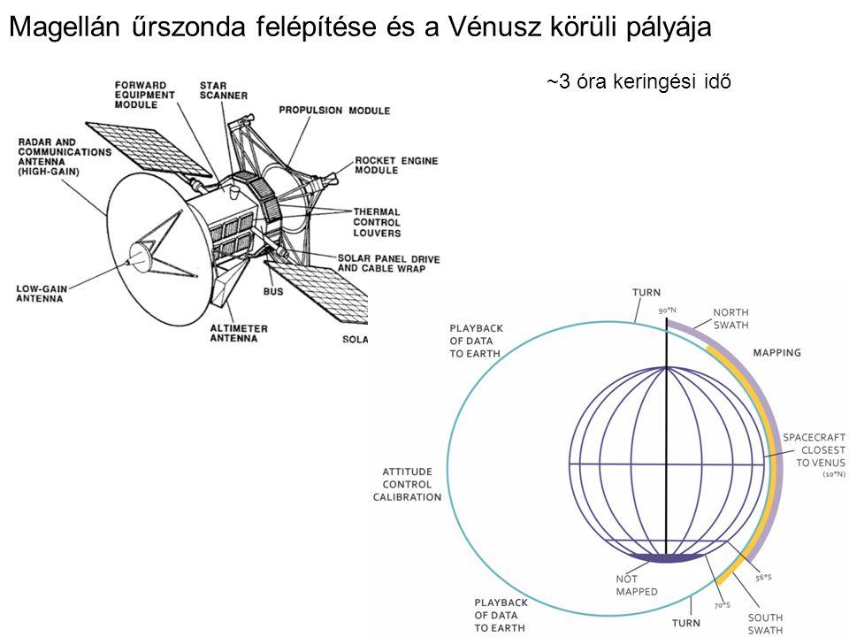 Magellán űrszonda felépítése és a Vénusz körüli pályája ~3 óra keringési idő