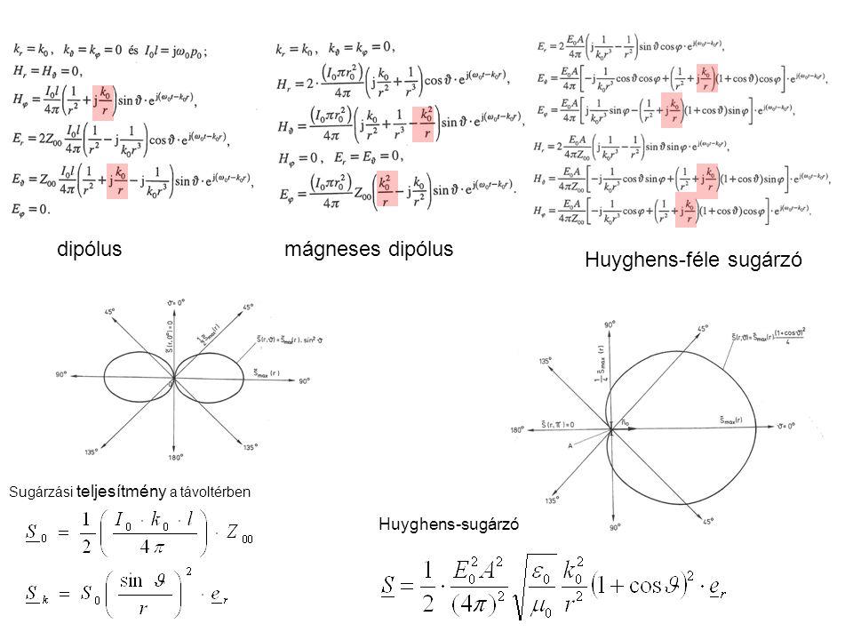 dipólusmágneses dipólus Huyghens-féle sugárzó Sugárzási teljesítmény a távoltérben Huyghens-sugárzó