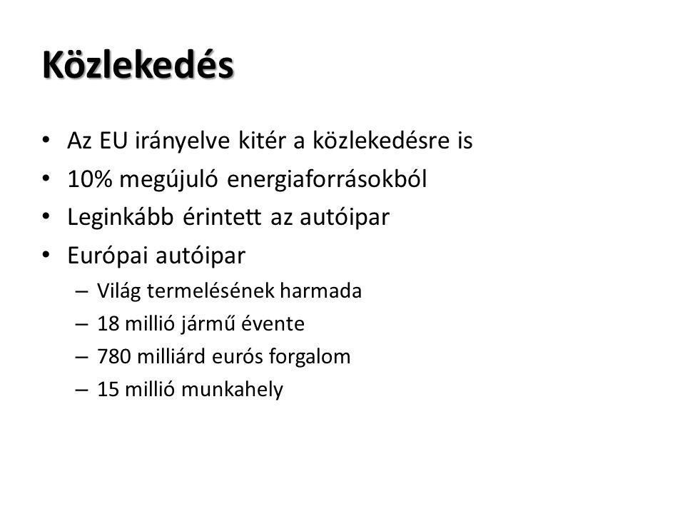Közlekedés Az EU irányelve kitér a közlekedésre is 10% megújuló energiaforrásokból Leginkább érintett az autóipar Európai autóipar – Világ termelésének harmada – 18 millió jármű évente – 780 milliárd eurós forgalom – 15 millió munkahely
