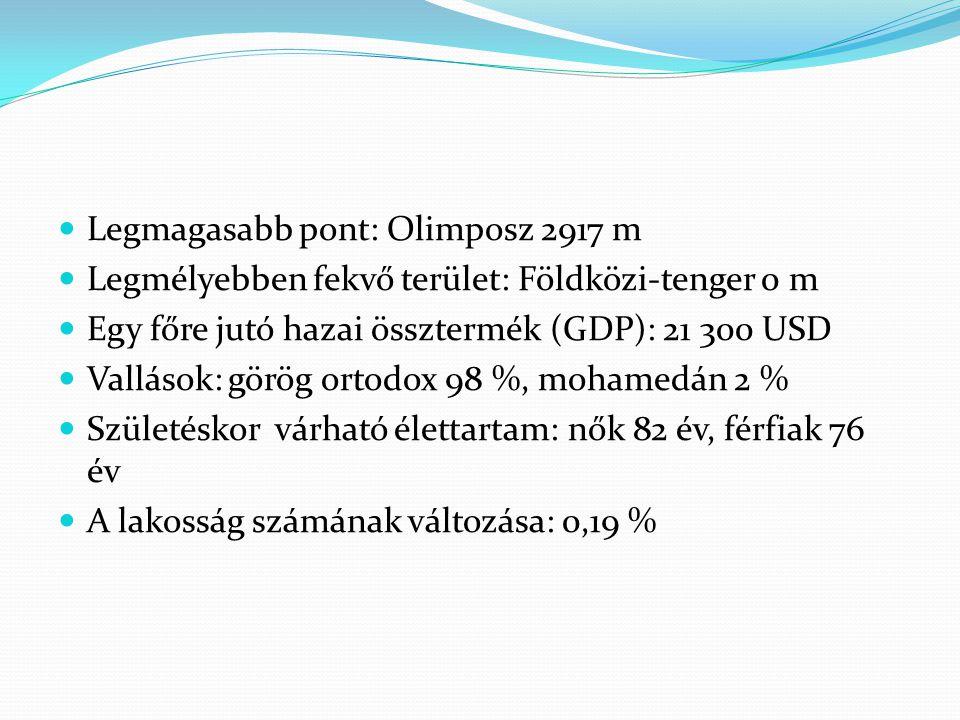Legmagasabb pont: Olimposz 2917 m Legmélyebben fekvő terület: Földközi-tenger 0 m Egy főre jutó hazai össztermék (GDP): 21 300 USD Vallások: görög ort