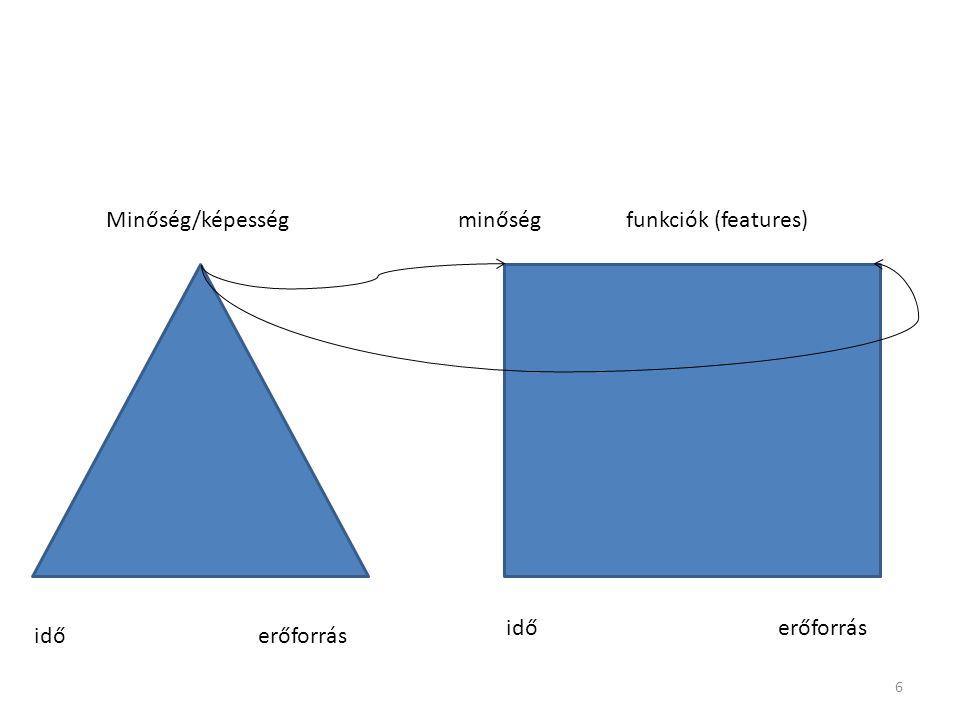 idő erőforrás Minőség/képességminőségfunkciók (features) 6