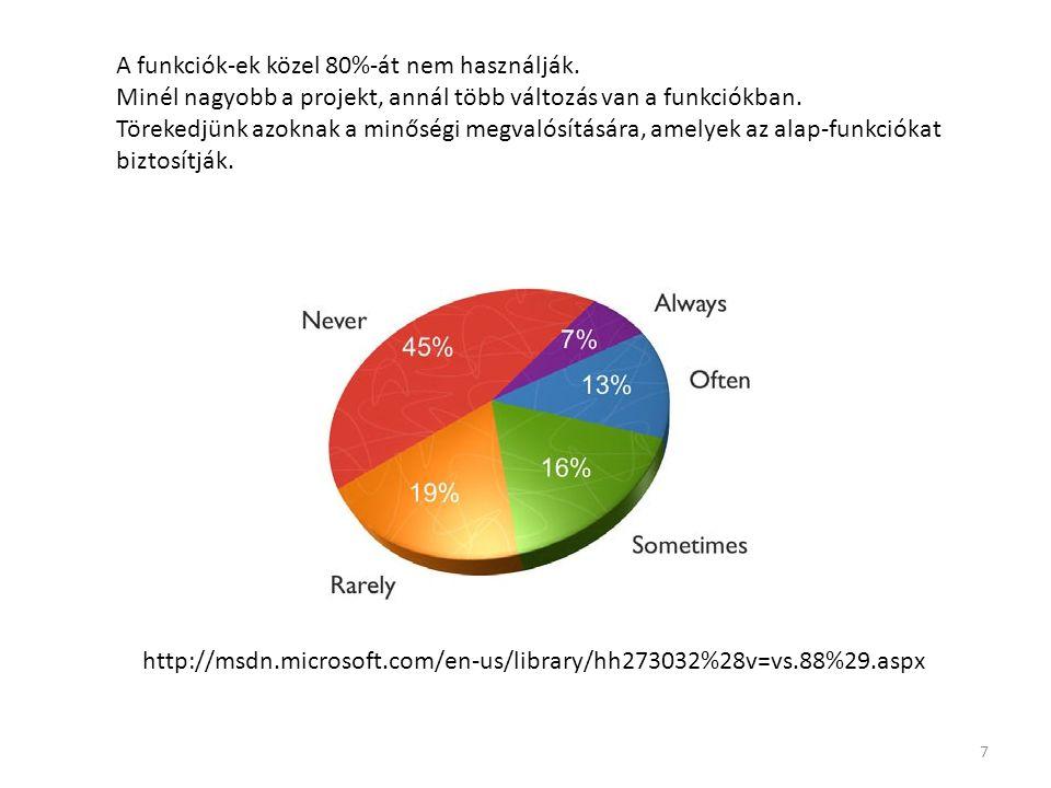 http://msdn.microsoft.com/en-us/library/hh273032%28v=vs.88%29.aspx A funkciók-ek közel 80%-át nem használják. Minél nagyobb a projekt, annál több vált
