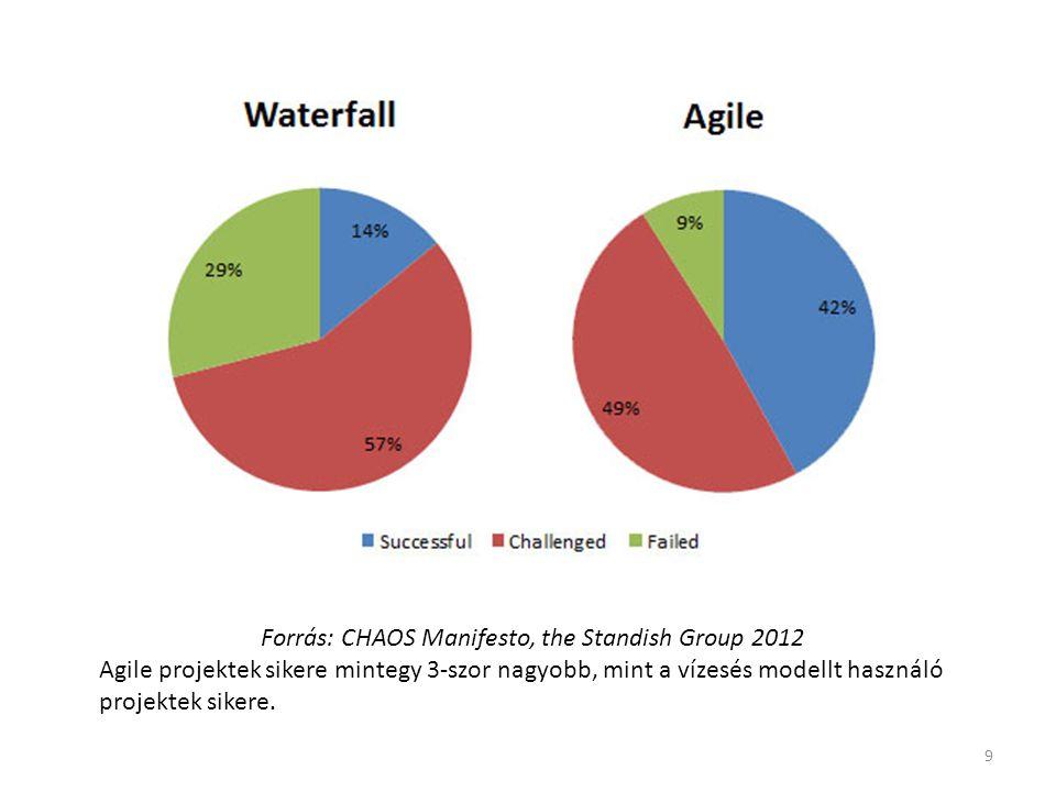 Forrás: CHAOS Manifesto, the Standish Group 2012 Agile projektek sikere mintegy 3-szor nagyobb, mint a vízesés modellt használó projektek sikere. 9