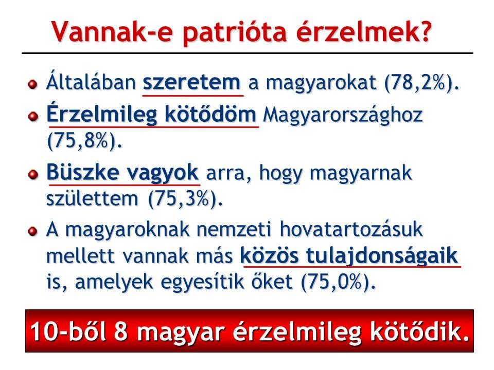 Vannak-e patrióta érzelmek? Általában szeretem a magyarokat (78,2%). Érzelmileg kötődöm Magyarországhoz (75,8%). Büszke vagyok arra, hogy magyarnak sz