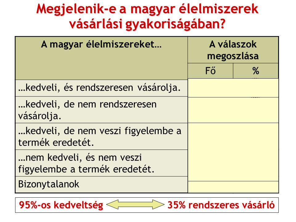 Megjelenik-e a magyar élelmiszerek vásárlási gyakoriságában? A magyar élelmiszereket…A válaszok megoszlása Fő% …kedveli, és rendszeresen vásárolja.349