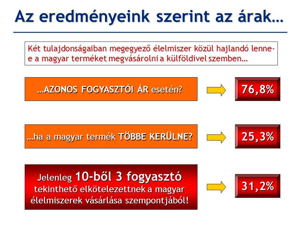 Az eredményeink szerint az árak… Két tulajdonságaiban megegyező élelmiszer közül hajlandó lenne- e a magyar terméket megvásárolni a külföldivel szembe