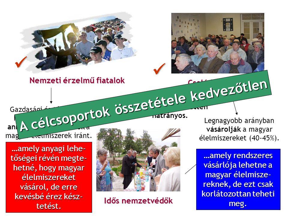 Nemzeti érzelmű fiatalok Csalódott falusiak Idős nemzetvédők Legnagyobb arányban vásárolják a magyar élelmiszereket (40-45%). Gazdasági és társadalmi