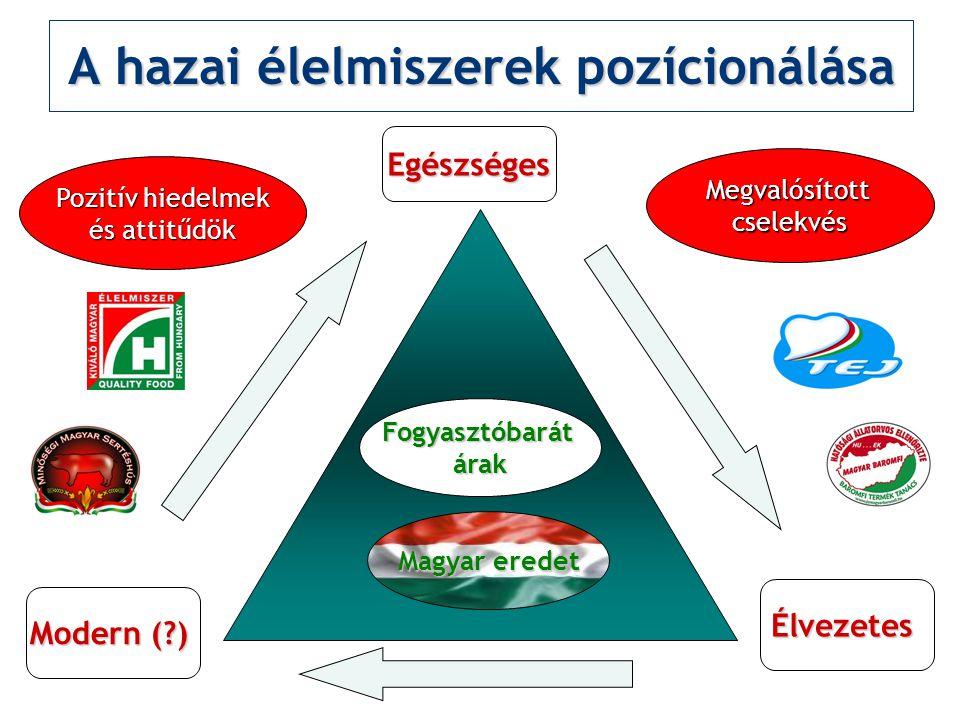A hazai élelmiszerek pozícionálása Fogyasztóbarátárak Modern (?) Élvezetes Egészséges Magyar eredet Pozitív hiedelmek és attitűdök Megvalósítottcselek