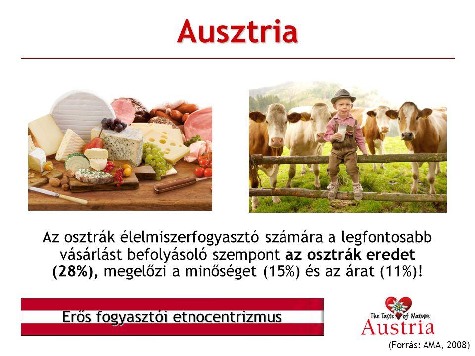 Ausztria Az osztrák élelmiszerfogyasztó számára a legfontosabb vásárlást befolyásoló szempont az osztrák eredet (28%), megelőzi a minőséget (15%) és a