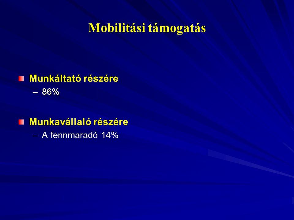 Mobilitási támogatás Munkáltató részére –86% Munkavállaló részére – –A fennmaradó 14%