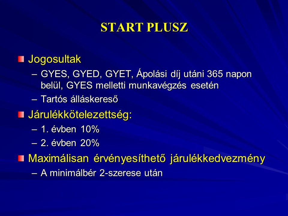 START PLUSZ Jogosultak –GYES, GYED, GYET, Ápolási díj utáni 365 napon belül, GYES melletti munkavégzés esetén –Tartós álláskereső Járulékkötelezettség