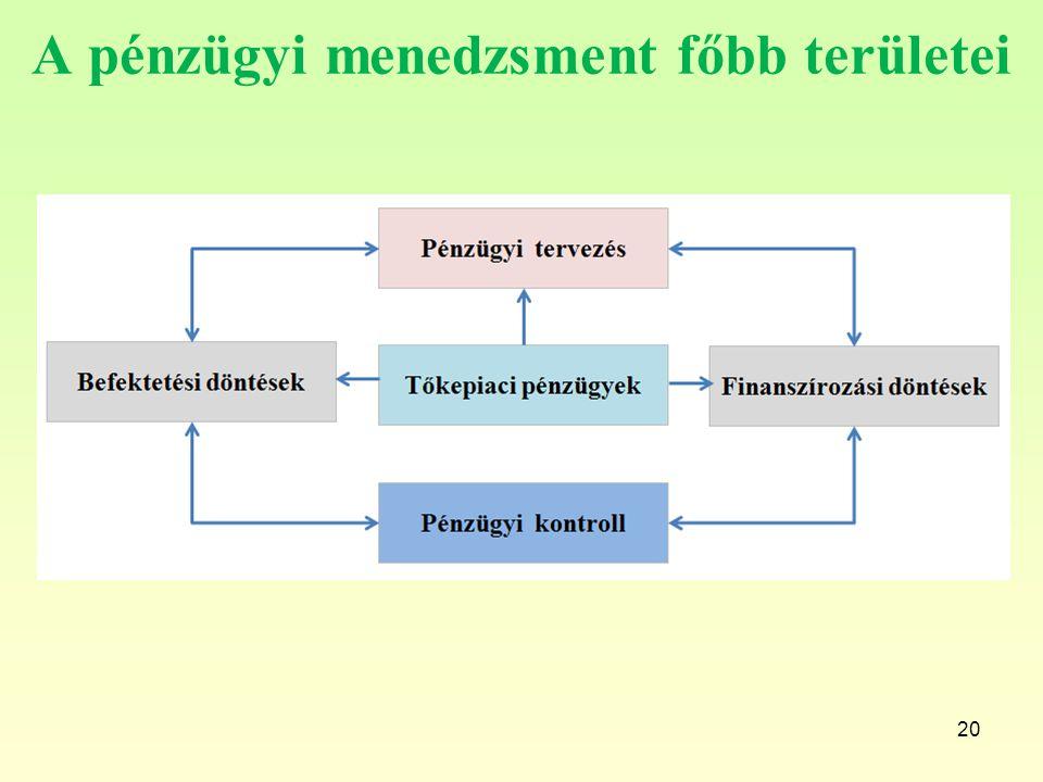 20 A pénzügyi menedzsment főbb területei
