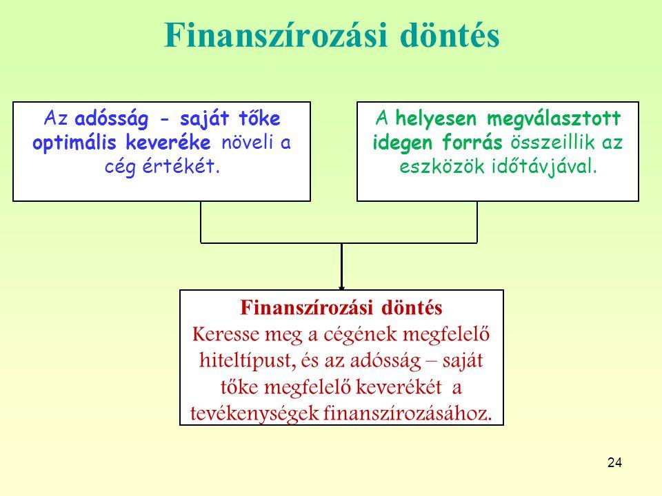 24 Finanszírozási döntés Keresse meg a cégének megfelel ő hiteltípust, és az adósság – saját t ő ke megfelel ő keverékét a tevékenységek finanszírozás