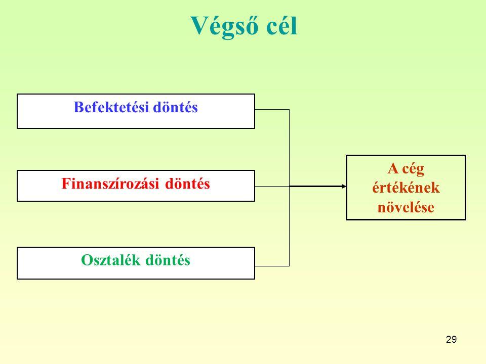 29 Végső cél Befektetési döntés Finanszírozási döntés Osztalék döntés A cég értékének növelése